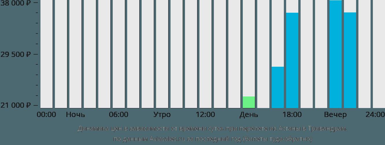 Динамика цен в зависимости от времени вылета из Астаны в Тривандрам