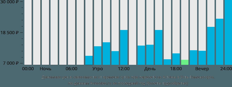 Динамика цен в зависимости от времени вылета из Астаны в Усть-Каменогорск