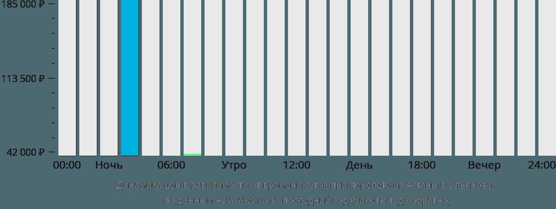 Динамика цен в зависимости от времени вылета из Астаны в Ульяновск