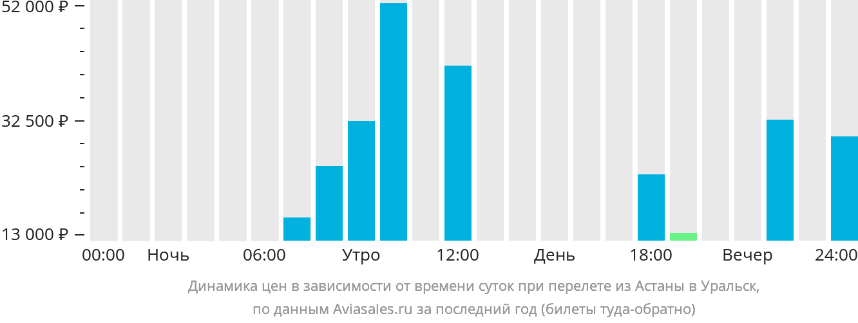 Динамика цен в зависимости от времени вылета из Астаны в Уральск