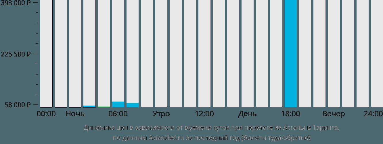 Динамика цен в зависимости от времени вылета из Астаны в Торонто