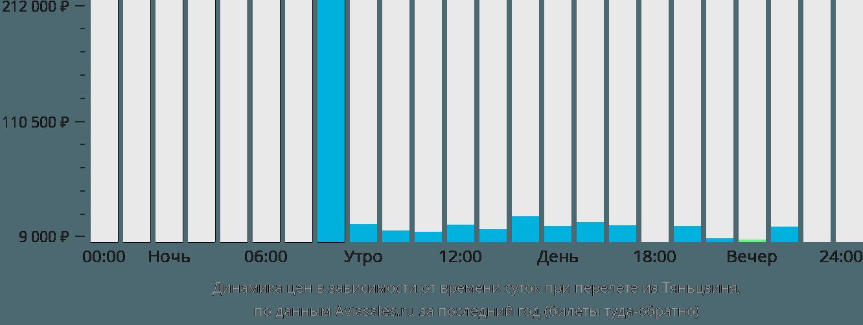 Динамика цен в зависимости от времени вылета из Тяньцзиня