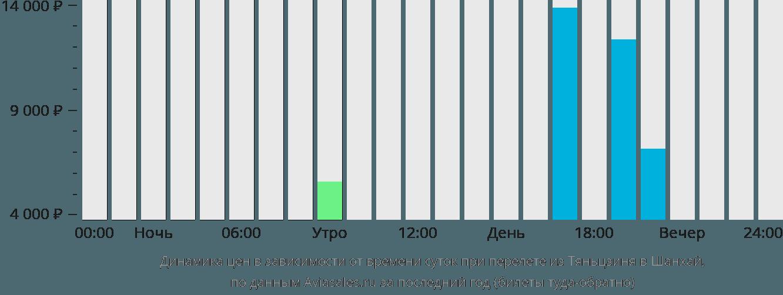 Динамика цен в зависимости от времени вылета из Тяньцзиня в Шанхай