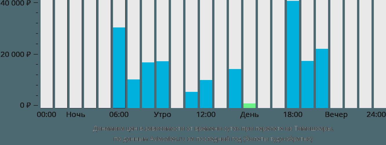 Динамика цен в зависимости от времени вылета из Тимишоары