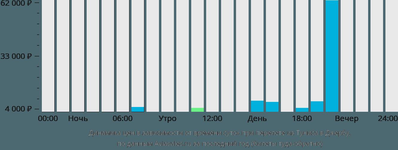 Динамика цен в зависимости от времени вылета из Туниса в Джербу
