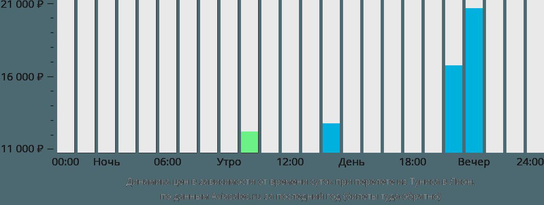 Динамика цен в зависимости от времени вылета из Туниса в Лион
