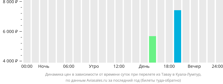Динамика цен в зависимости от времени вылета из Тавау в Куала-Лумпур