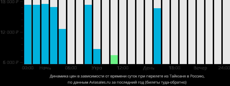 Динамика цен в зависимости от времени вылета из Тайюаня в Россию