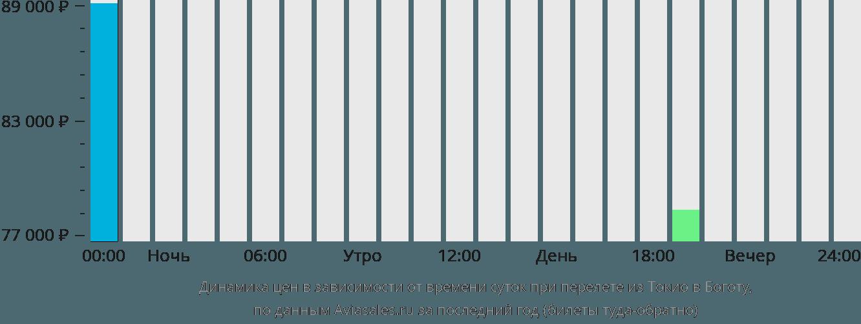 Динамика цен в зависимости от времени вылета из Токио в Боготу