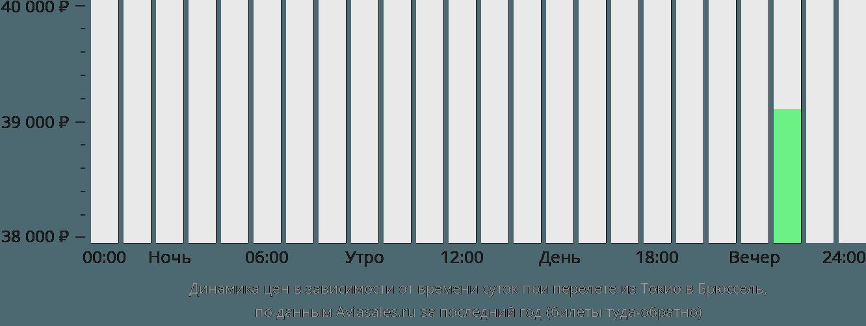 Динамика цен в зависимости от времени вылета из Токио в Брюссель