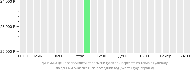 Динамика цен в зависимости от времени вылета из Токио в Гуанчжоу