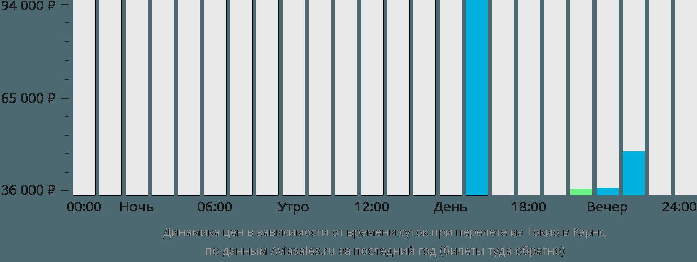 Динамика цен в зависимости от времени вылета из Токио в Кэрнс