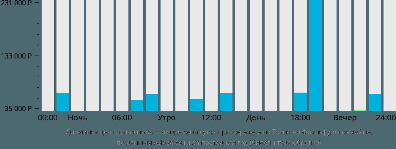 Динамика цен в зависимости от времени вылета из Токио во Франкфурт-на-Майне