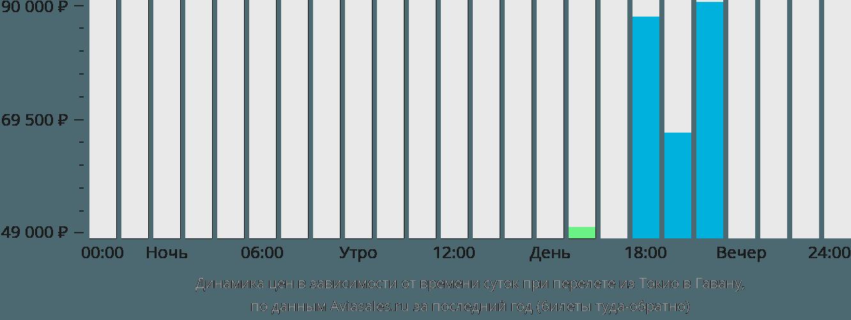 Динамика цен в зависимости от времени вылета из Токио в Гавану