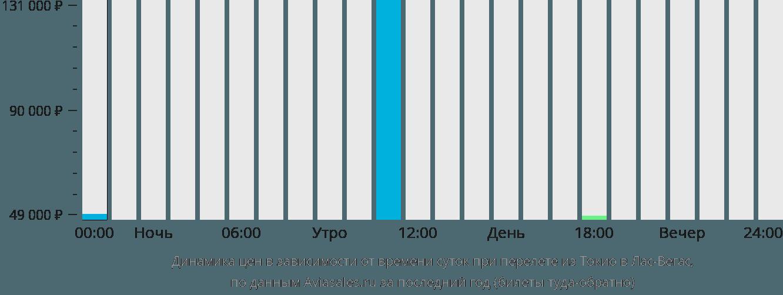 Динамика цен в зависимости от времени вылета из Токио в Лас-Вегас