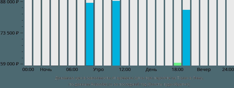 Динамика цен в зависимости от времени вылета из Токио в Лиму