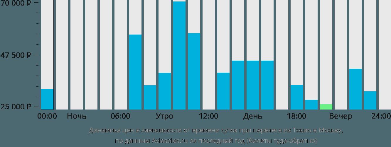 Динамика цен в зависимости от времени вылета из Токио в Москву