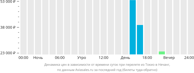 Динамика цен в зависимости от времени вылета из Токио в Нячанг