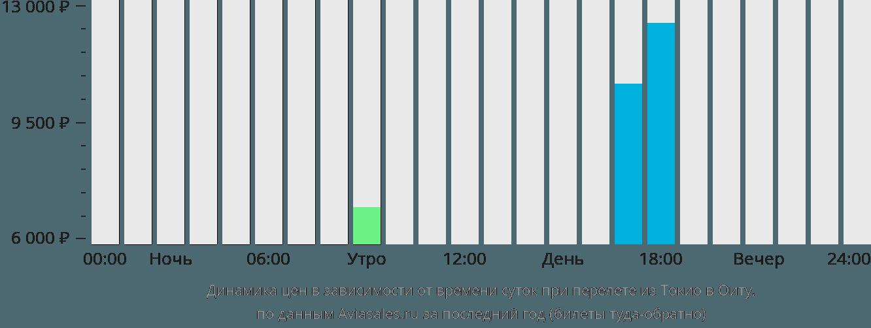 Динамика цен в зависимости от времени вылета из Токио в Оиту