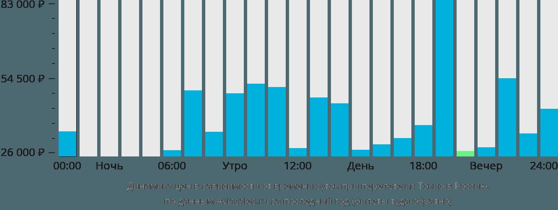 Динамика цен в зависимости от времени вылета из Токио в Россию