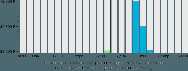 Динамика цен в зависимости от времени вылета из Токио в Сиэтл