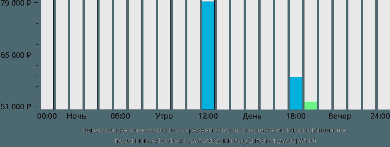 Динамика цен в зависимости от времени вылета из Токио в Вашингтон