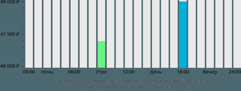 Динамика цен в зависимости от времени вылета из Токио в Якутск