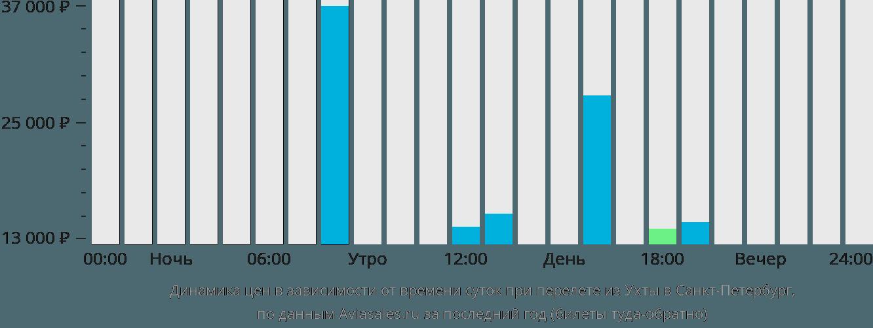 Динамика цен в зависимости от времени вылета из Ухты в Санкт-Петербург