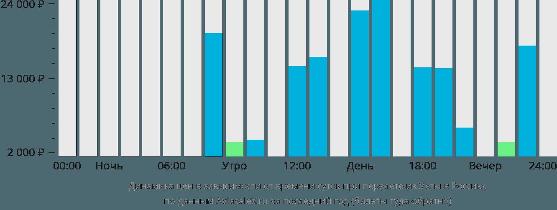Динамика цен в зависимости от времени вылета из Ухты в Россию