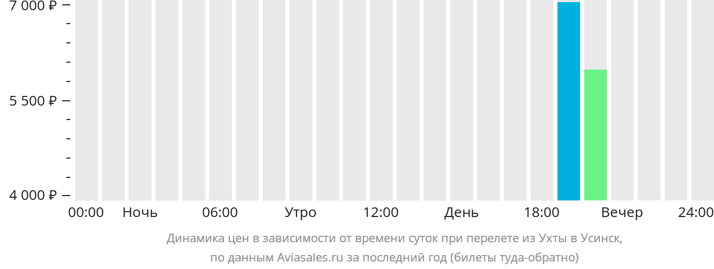 Динамика цен в зависимости от времени вылета из Ухты в Усинск