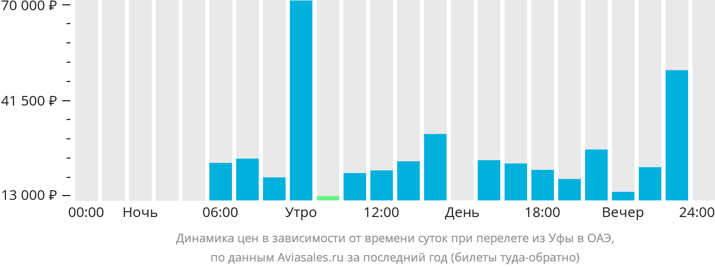 Динамика цен в зависимости от времени вылета из Уфы в ОАЭ