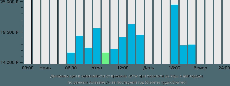 Динамика цен в зависимости от времени вылета из Уфы в Амстердам