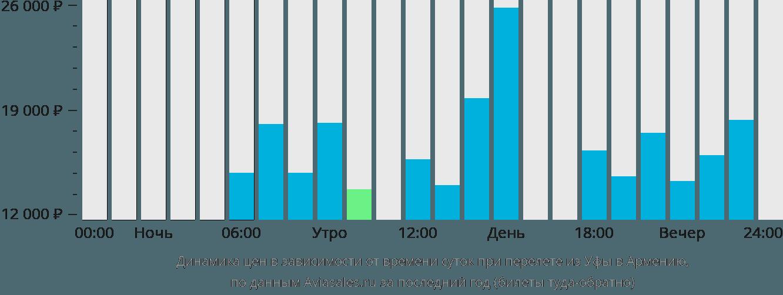 Динамика цен в зависимости от времени вылета из Уфы в Армению