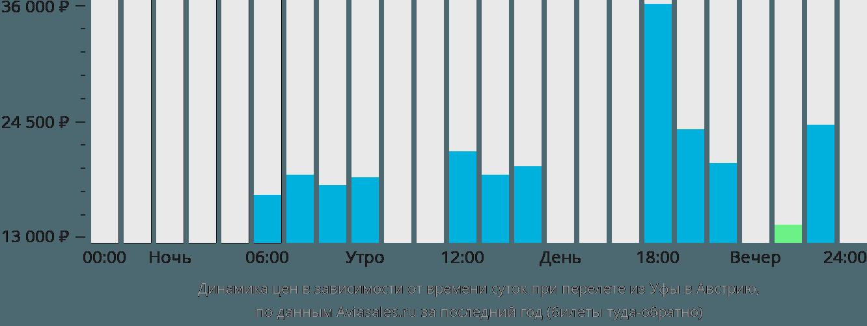 Динамика цен в зависимости от времени вылета из Уфы в Австрию