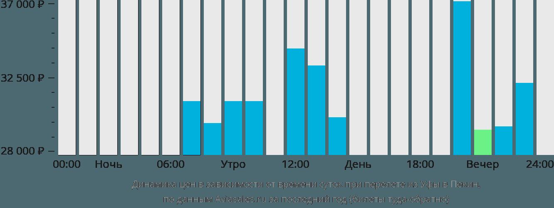 Динамика цен в зависимости от времени вылета из Уфы в Пекин