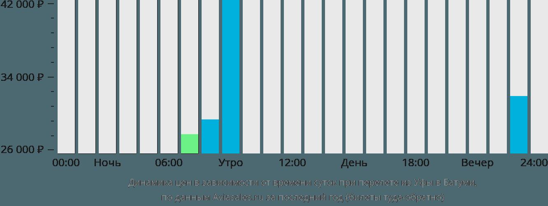 Динамика цен в зависимости от времени вылета из Уфы в Батуми