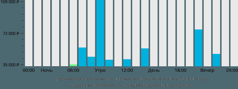Динамика цен в зависимости от времени вылета из Уфы в Канаду