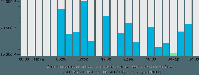 Динамика цен в зависимости от времени вылета из Уфы на Кипр