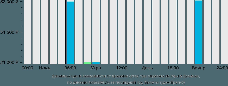 Динамика цен в зависимости от времени вылета из Уфы в Даламан