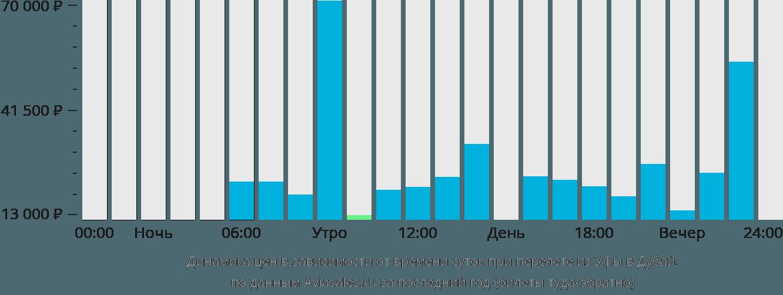 Динамика цен в зависимости от времени вылета из Уфы в Дубаи