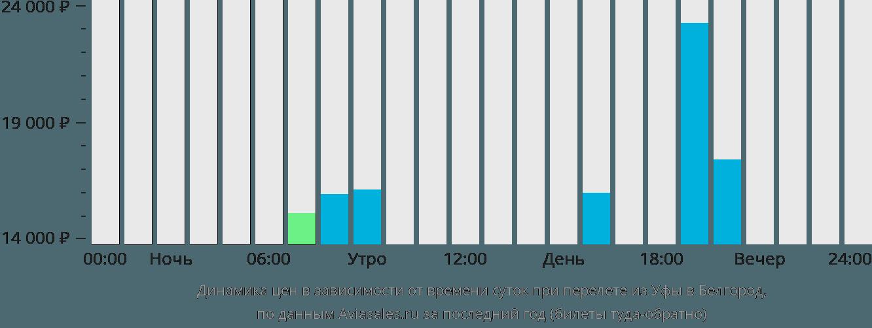 Динамика цен в зависимости от времени вылета из Уфы в Белгород