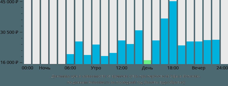 Динамика цен в зависимости от времени вылета из Уфы в Испанию