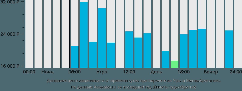 Динамика цен в зависимости от времени вылета из Уфы в Великобританию