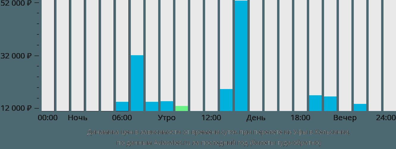 Динамика цен в зависимости от времени вылета из Уфы в Хельсинки
