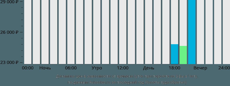 Динамика цен в зависимости от времени вылета из Уфы в Читу