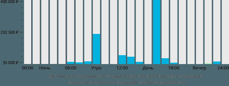 Динамика цен в зависимости от времени вылета из Уфы в Индонезию