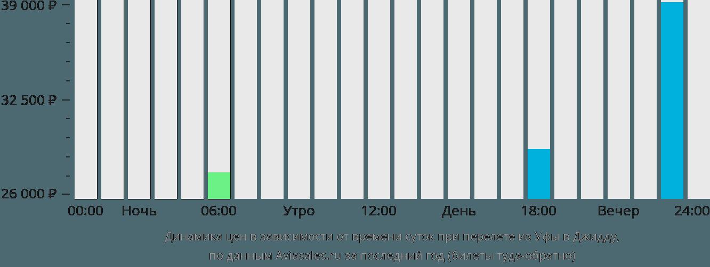 Динамика цен в зависимости от времени вылета из Уфы в Джидду