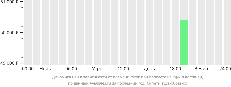 Динамика цен в зависимости от времени вылета из Уфы в Костанай