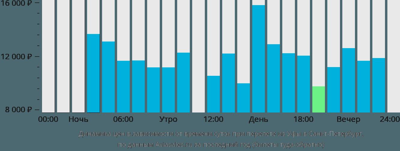 4f776dcac42ea Динамика цен в зависимости от времени вылета из Уфы в Санкт-Петербург