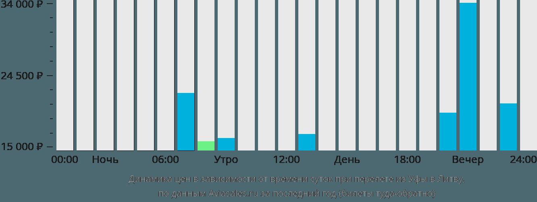 Динамика цен в зависимости от времени вылета из Уфы в Литву
